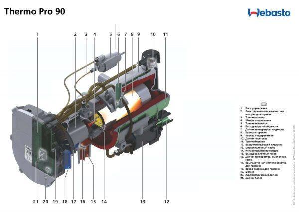 Устройство Thermo Pro 90